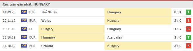 Phong độ Hungary