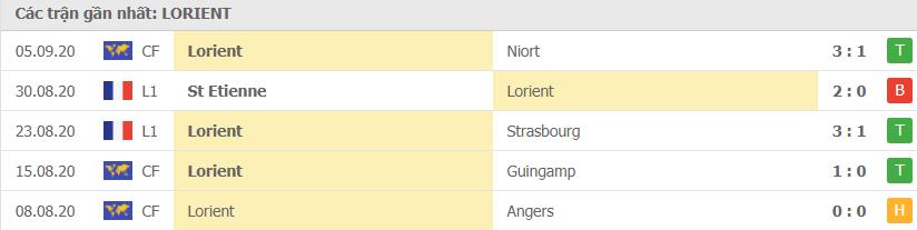 Phong độ Lorient
