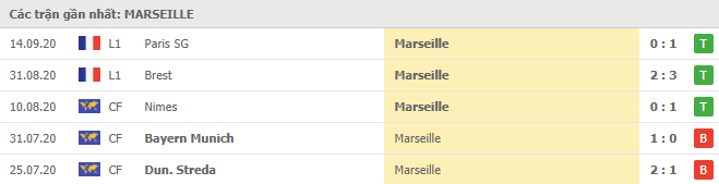 Phong độ Marseille