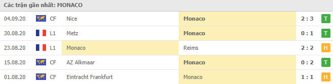 Phong độ AS Monaco