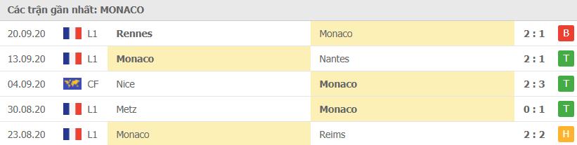 Phong độ Monaco