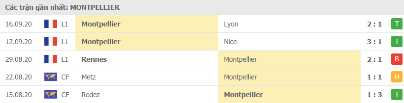 Phong độ Montpellier.