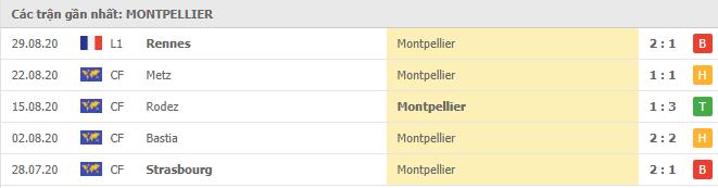 Phong độ Montpellier