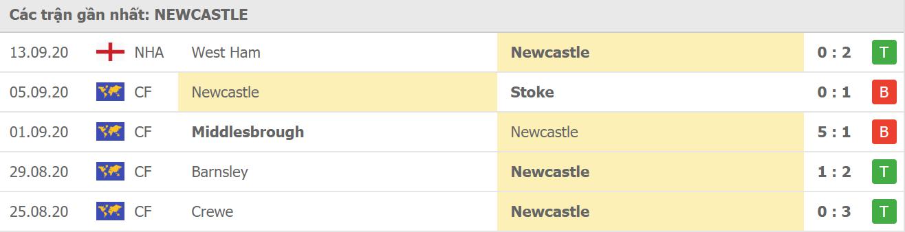 Phong độ Newcastle