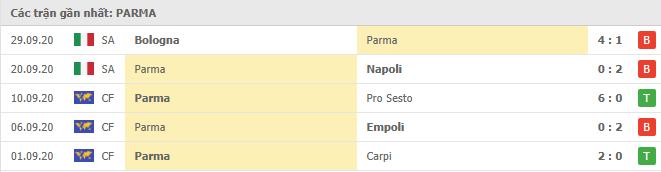 Phong độ Parma