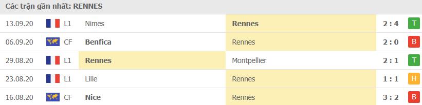 Phong độ Rennes