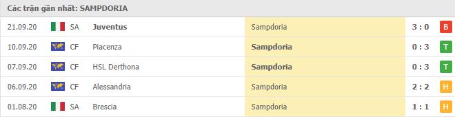 Phong độ Sampdoria