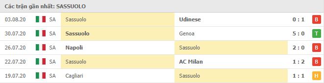 Phong độ Sassuolo