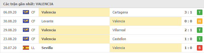 Phong độ Valencia