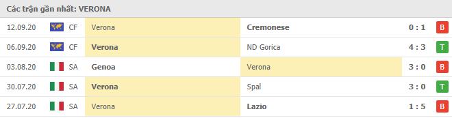Phong độ Verona