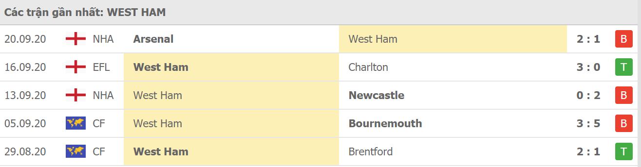 Phong độ West Ham