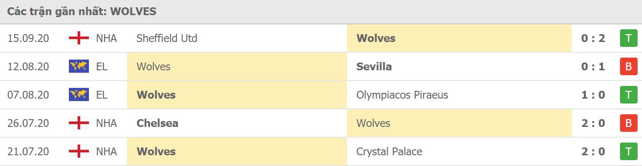 Phong độ Wolves