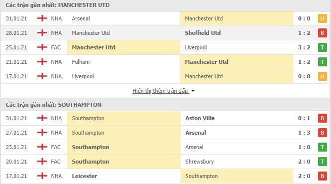 Thống kê phong độ Man Utd vs Southampton