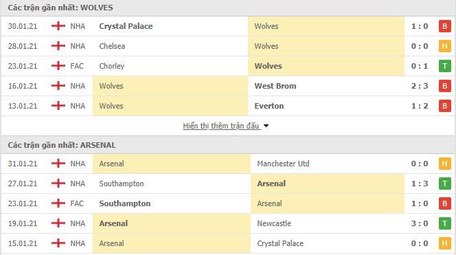 Thống kê phong độ Wolves vs Arsenal