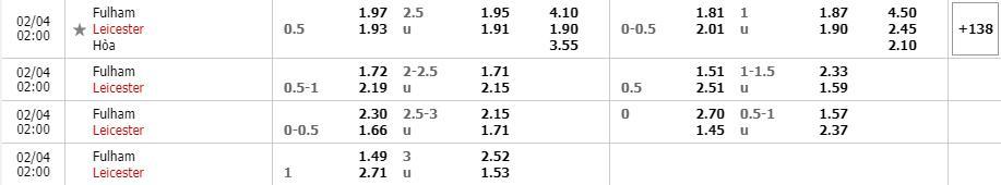 Bảng tỷ lệ kèo Fulham vs Leicester