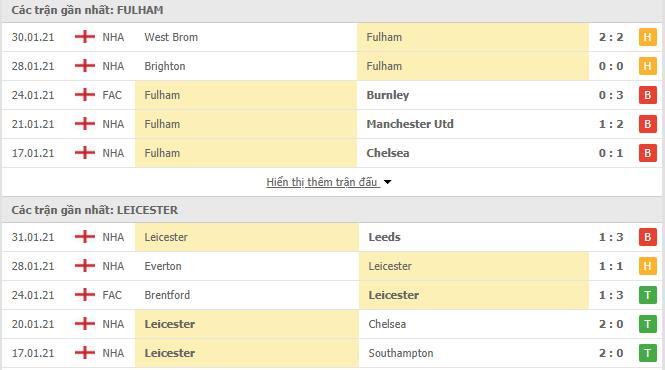 Thống kê phong độ Fulham vs Leicester