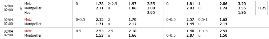 Tỷ lệ kèo Metz vs Montpellier