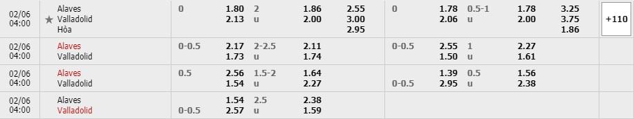 Tỷ lệ kèo Alaves vs Real Valladolid
