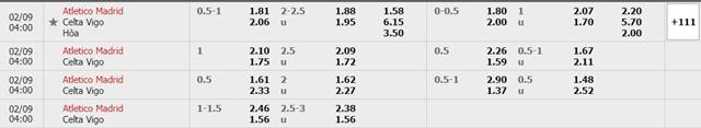 Tỷ lệ kèo Atletico vs Celta Vigo