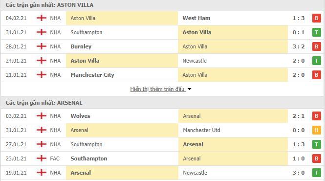 Thống kê phong độ Aston Villa vs Arsenal
