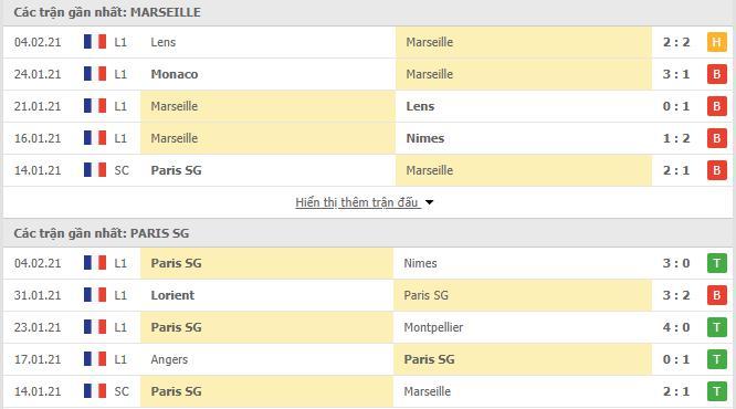 Thống kê phong độ Marseille vs PSG