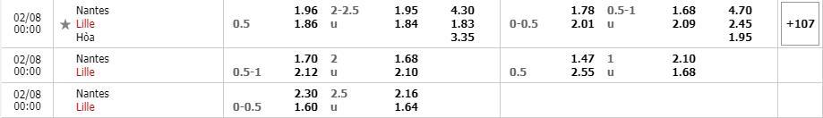 Bảng tỷ lệ kèo Nantes vs Lille