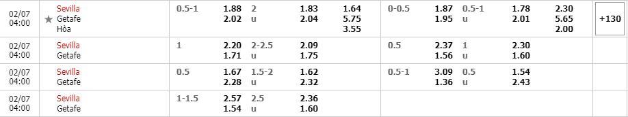 Tỷ lệ kèo Sevilla vs Getafe
