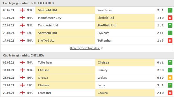 Thống kê phong độ Sheffield vs Chelsea