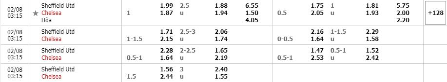 Bảng tỷ lệ kèo Sheffield vs Chelsea