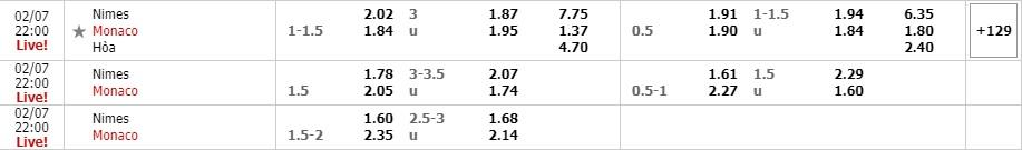 Tỷ lệ kèo Nimes vs AS Monaco