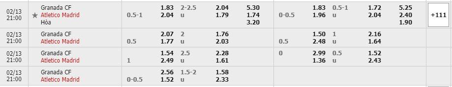 Tỷ lệ kèo Granada vs Atletico Madrid