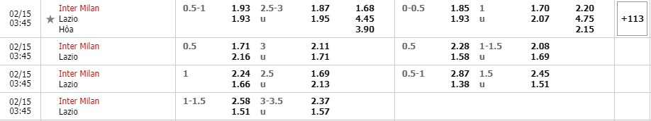Tỷ lệ kèo Inter Milan vs Lazio