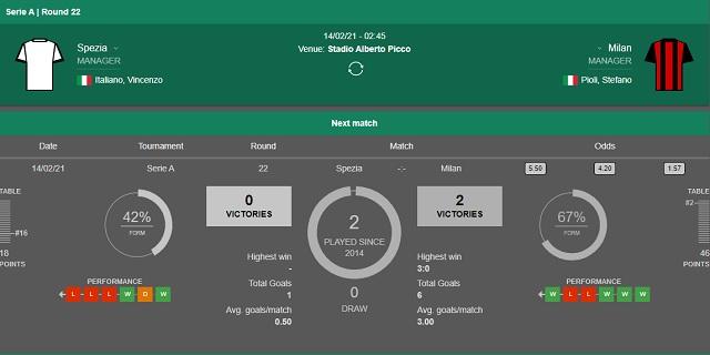 Lịch sử đối đầu Spezia vs AC Milan