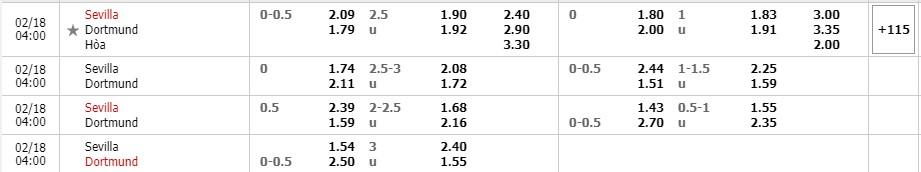 Bảng tỷ lệ kèo Sevilla vs Dortmund