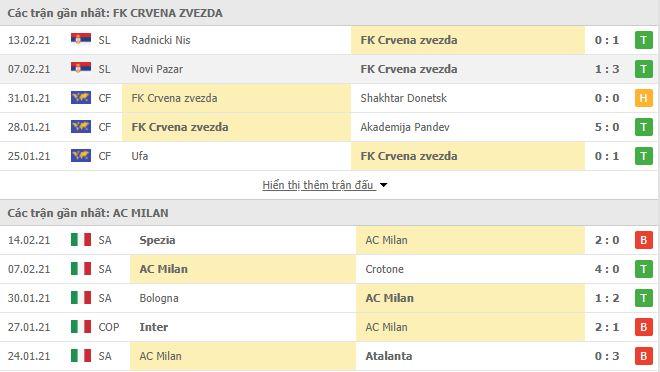 Thống kê phong độ Sao Đỏ vs AC Milan