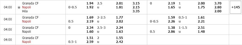 Tỷ lệ kèo Granada vs Napoli