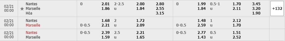Tỷ lệ kèo Nantes vs Marseille