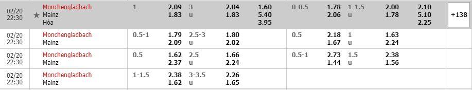 Tỷ lệ kèo Monchengladbach vs Mainz 05