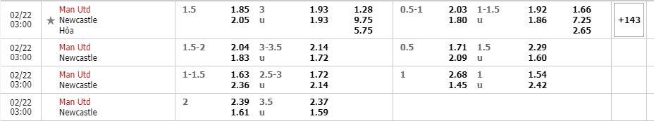 Tỷ lệ kèo Manchester United vs Newcastle
