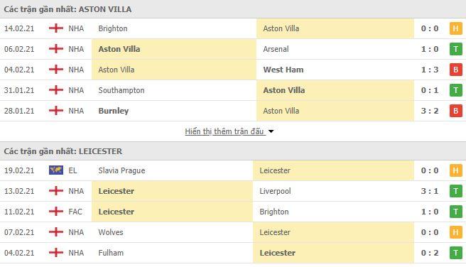 Thống kê phong độ Aston Villa vs Leicester