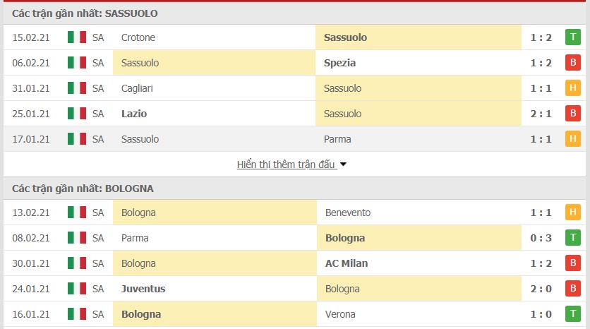 Phong độ Sassuolo vs Bologna