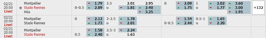 Tỷ lệ kèo Montpellier vs Rennes