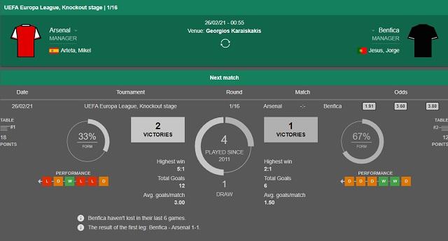 Lịch sử đối đầu Arsenal vs Benfica