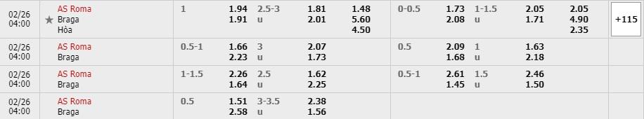Tỷ lệ kèo AS Roma vs Sporting Braga