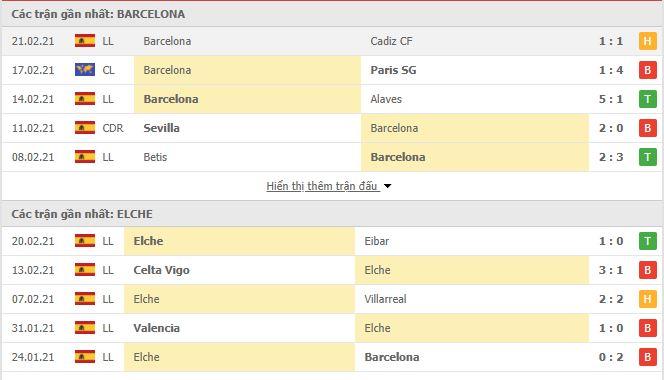Thống kê phong độ Barcelona vs Elche