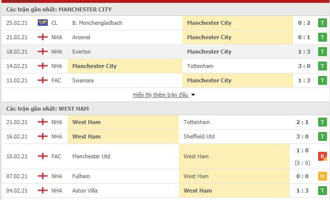 Thống kê phong độ Manchester City vs West Ham