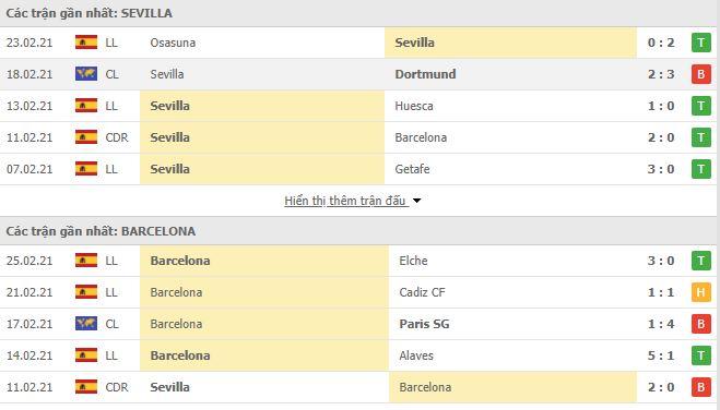 Thống kê phong độ Sevilla vs Barcelona