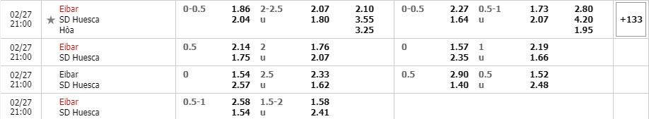 Tỷ lệ kèo Eibar vs Huesca
