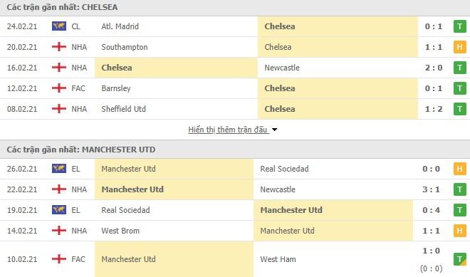 Phong độ Chelsea vs Manchester United