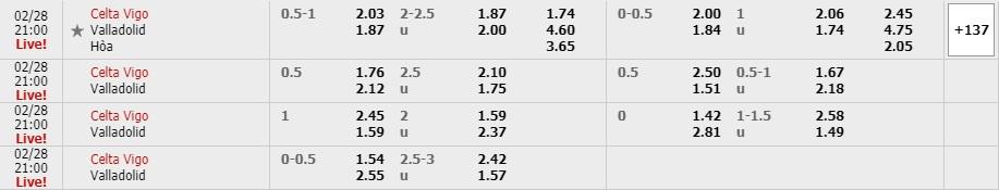 Tỷ lệ kèo Celta Vigo vs Valladolid